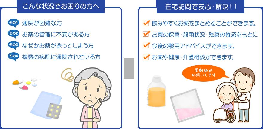こんな状況でお困りの方へ→在宅訪問で安心・解決!!